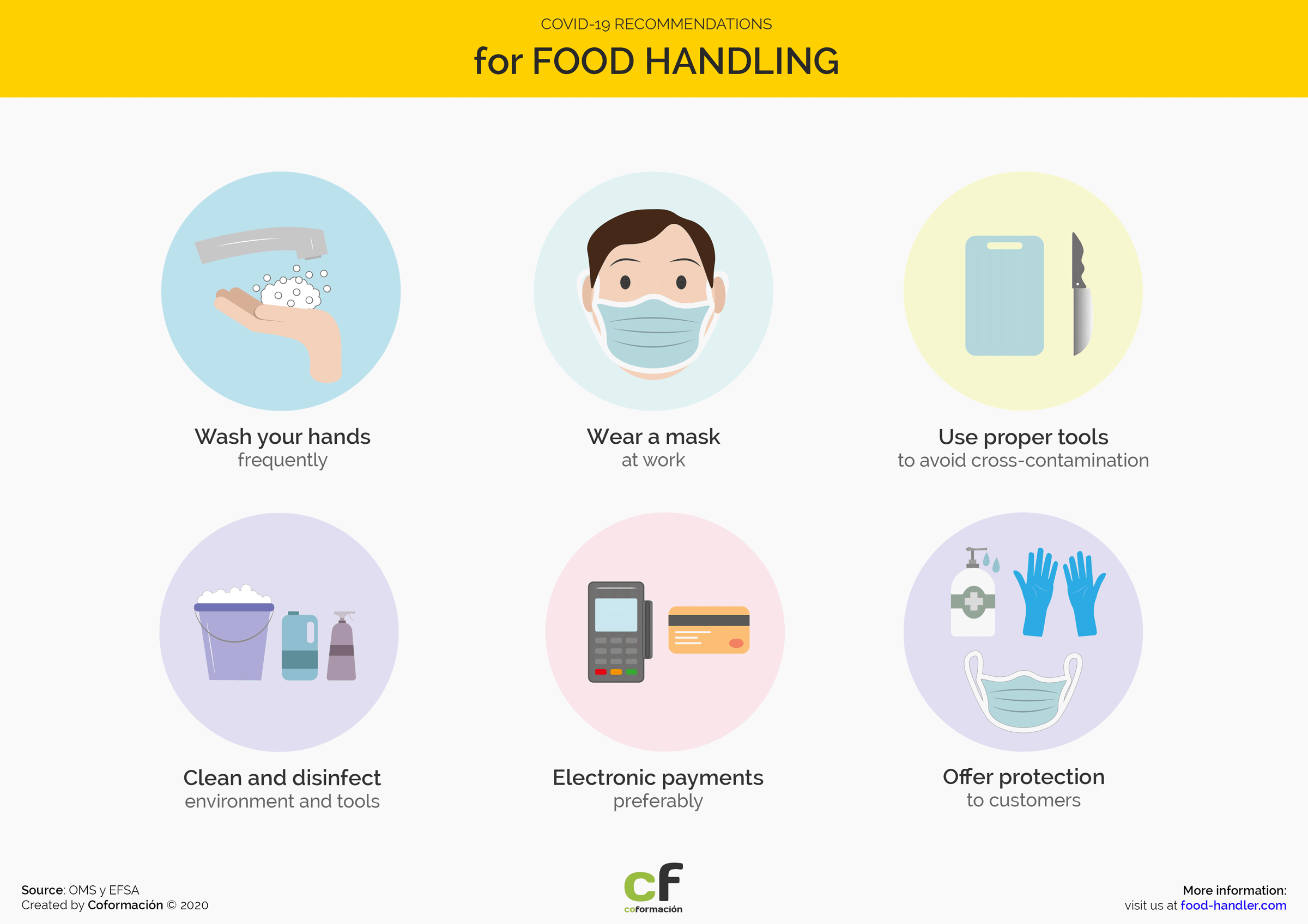 Covid-19 recommendations for Food Handlers